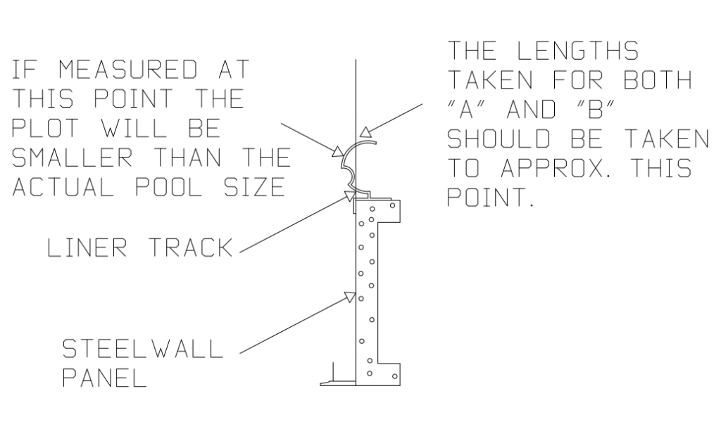 Correct AB Plot Point Measuring Location to the Bead Receiver