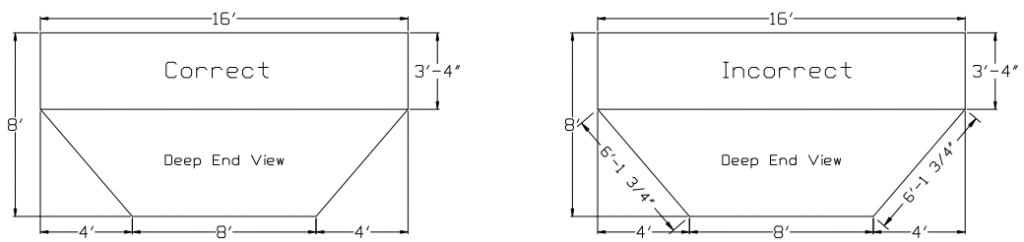 Slope Measurement Correct & Incorrect