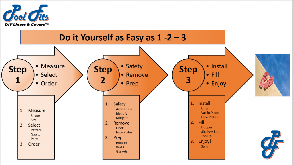 Do It Yourself - Easy as 123