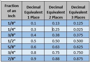 Decimal Inch Chart